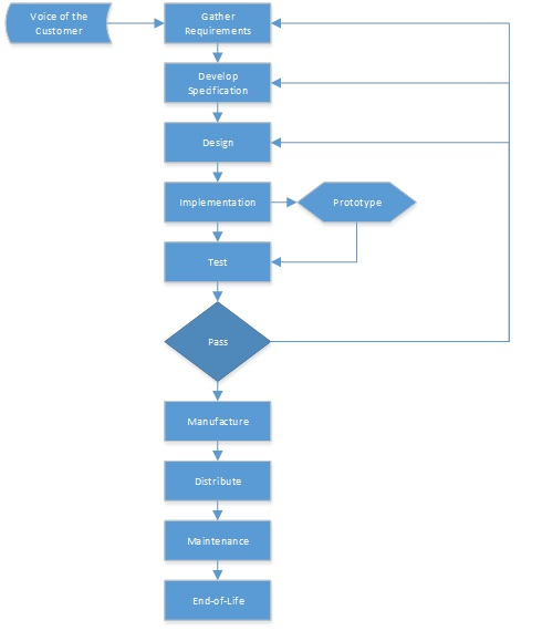 Design Process Flow Chart: